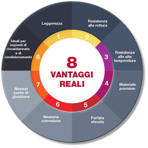Gli 8 vantaggi reali